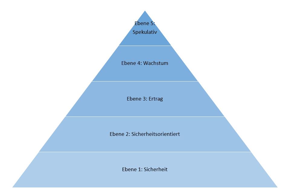 Die Anlagepyramide zeigt einen Vorschlag, wie ein Geld über die verschiedenen Anlageklassen angelegt werden kann. Dabei steht im Vordergrund, dass Geld ausgewogen investiert wird unter Berücksichtigung einer guten Rendite und einem geringen Risiko.