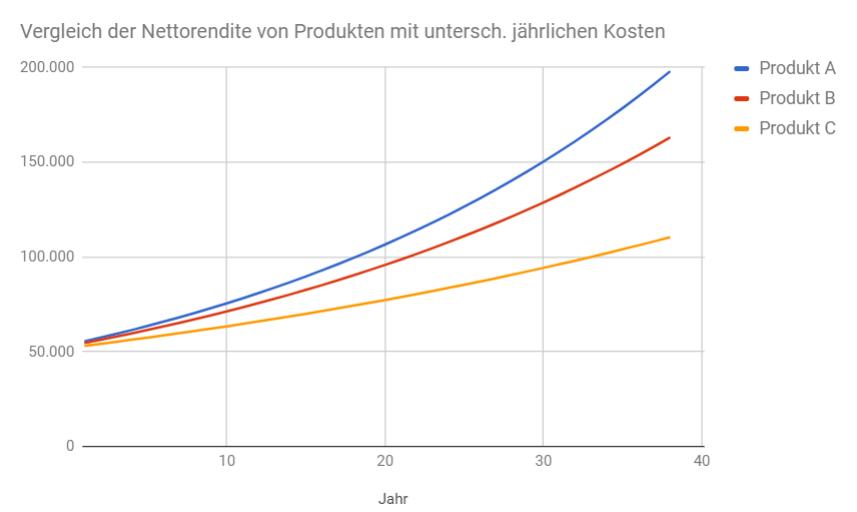 Fondssparen Vergleich