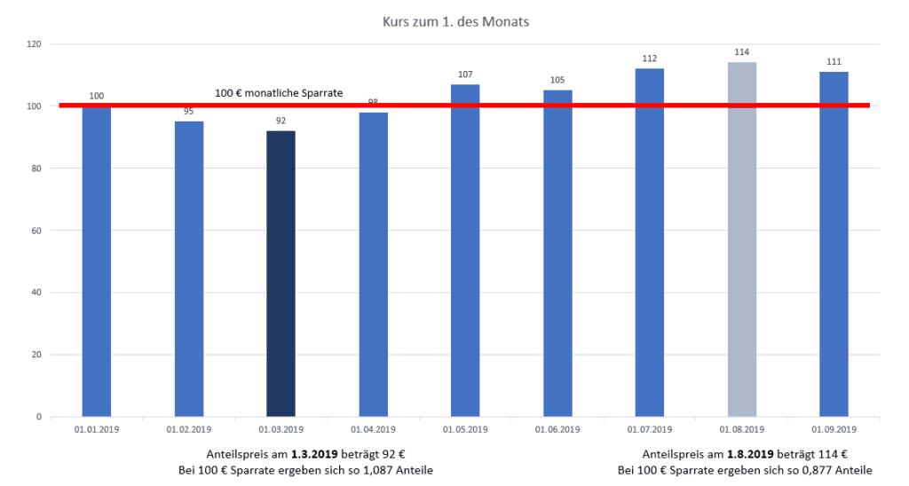 Beispiel für Cost Average Effekt