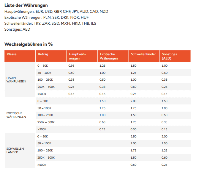 Devisenprovision Swissquote
