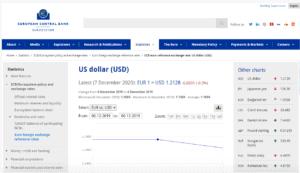 US-Dollar Kurs zum Euro am 6.12.2019 laut EZB