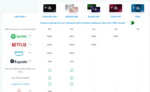 Die unterschiedlichen Karten von Crypto.com