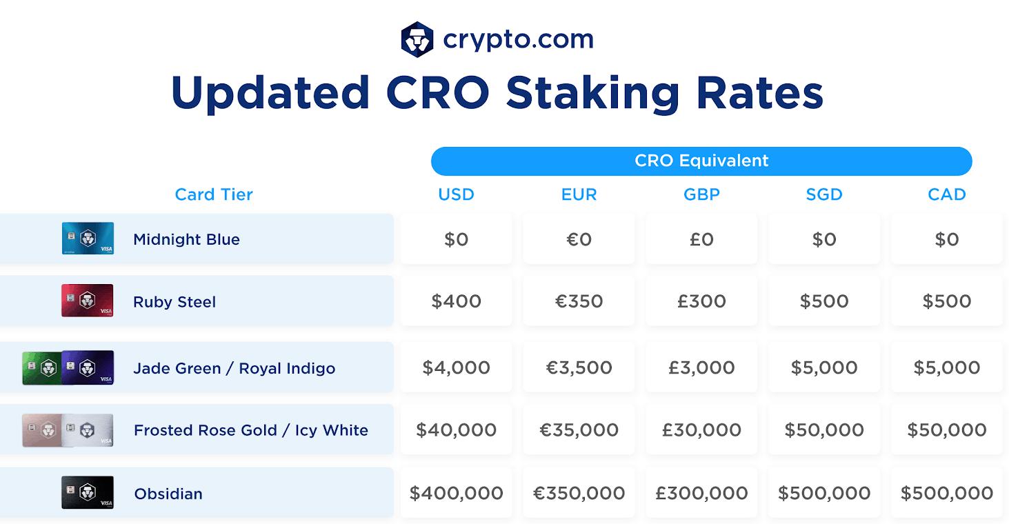 Crypto.com Kartenzahlungsgrenzen