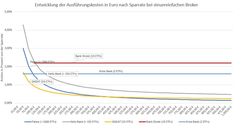 ETF Sparplan Gebühren Vergleich in Prozenz